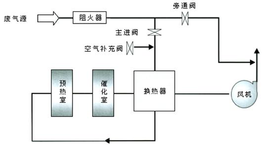 cto型有机废气催化燃烧净化装置工艺流程图