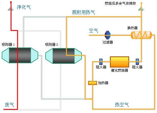 吸附浓缩-催化燃烧集成目前主流技术